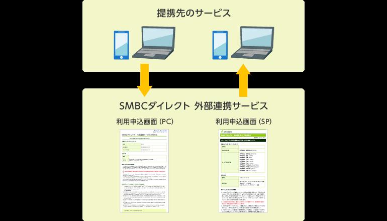 三井住友銀行、暗証番号が不要になる外部連携サービスを開始