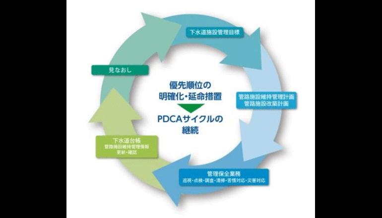 下水道法の改正にも対応するクラウドサービス