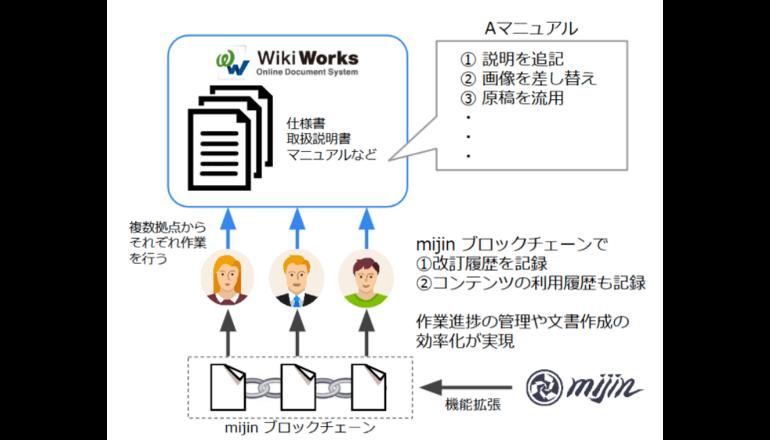 ブロックチェーン技術をマニュアルや企業内文書に応用する適用検証を開始