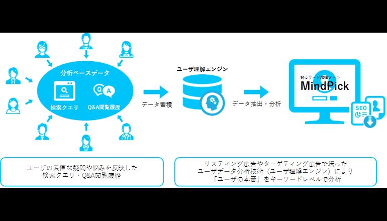 ユーザーの本音を発掘・可視化する分析ツール