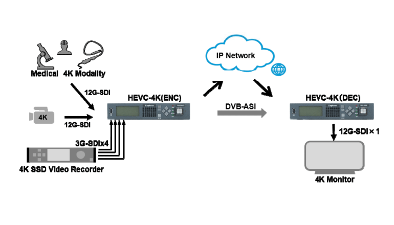H.265/HEVCに対応する映像伝送システムを開発