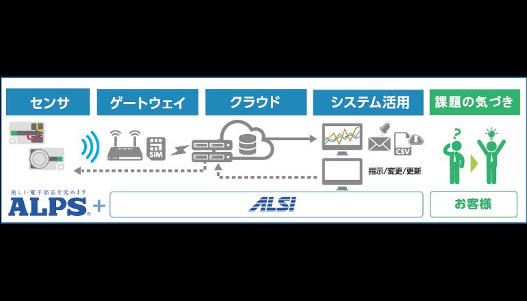 IoT構築の「期間レンタル型」スターターキットを提供開始