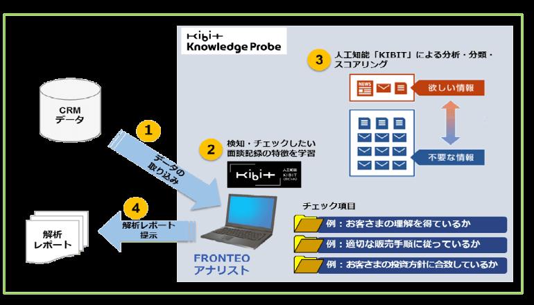 千葉銀行ら6行、AIによる文章解析技術の実証実験