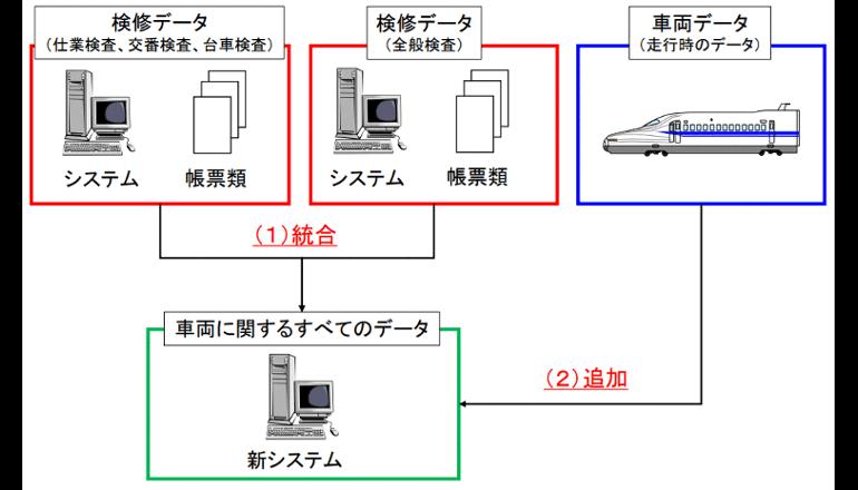 JR東海、新幹線の安全を守るため検修データを電子化