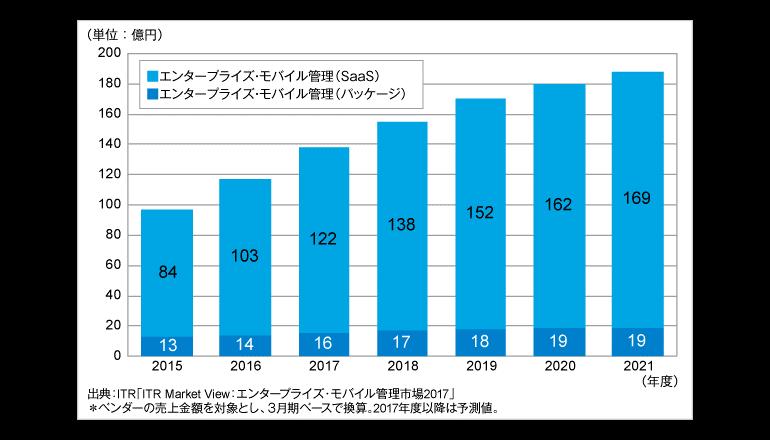 エンタープライズ・モバイル管理市場、2016年度は21.2%増――ITR発表