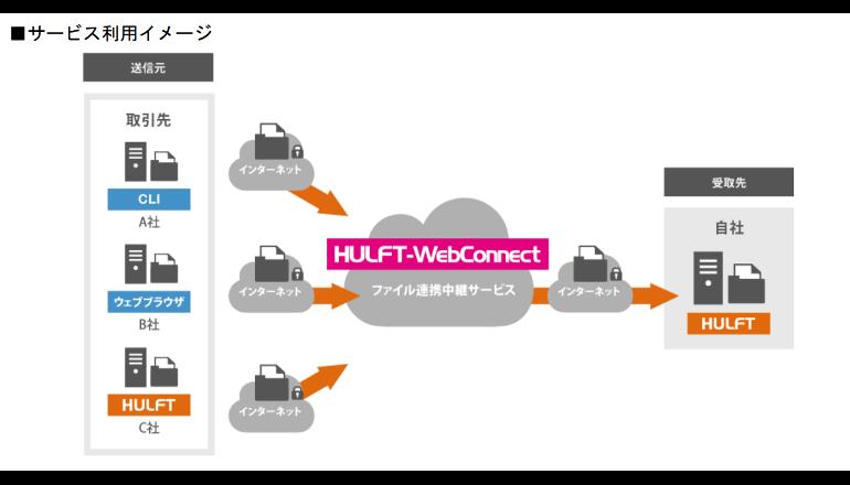 HULFTのクラウド版で専用線やVPN、INS回線が不要に