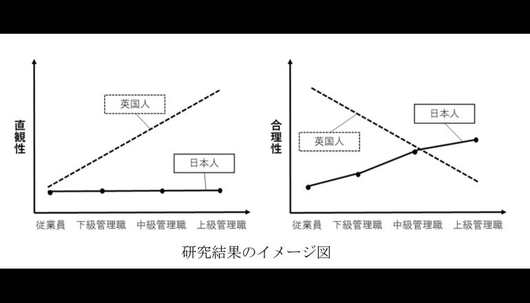 日本企業の管理職は合理的? 企業経営に関して日英に違い