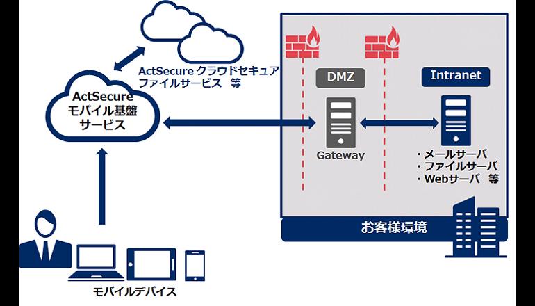 NEC、VMware AirWatchを基盤とするモバイル端末管理サービス