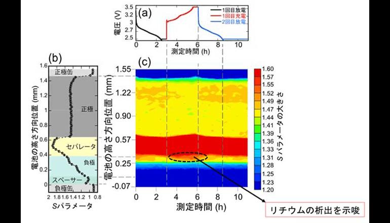 正・負極内のリチウム組成変化を電池の動作下で同時に測定