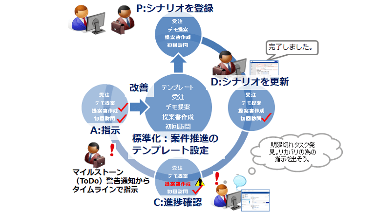 案件シナリオ機能をあらゆる職種のプロジェクトの共有・管理機能にも応用