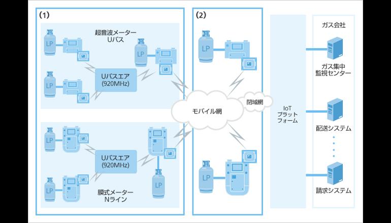ソフトバンク、次世代IoT通信を採用したLPガスメーター向け通信ボードを開発