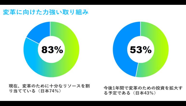 日本および世界の金融機関、攻めの姿勢を鮮明に