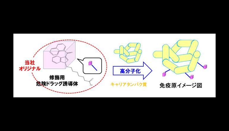 農業、漁業の現場でIoT/AIを活用する実証実験 ドコモと日本IBM