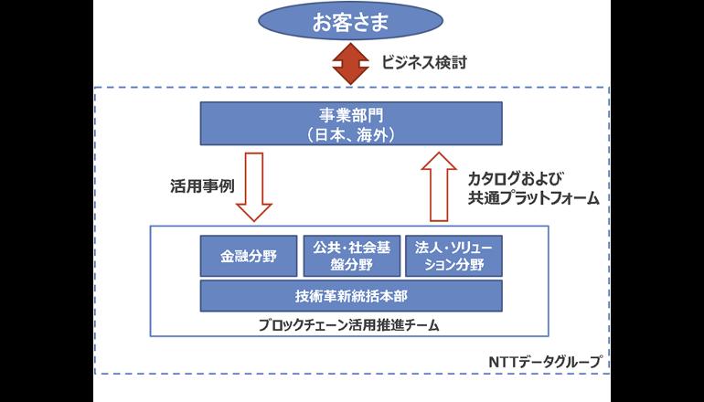 NTTデータがブロックチェーン活用に本気を出す? 推進チームを発足