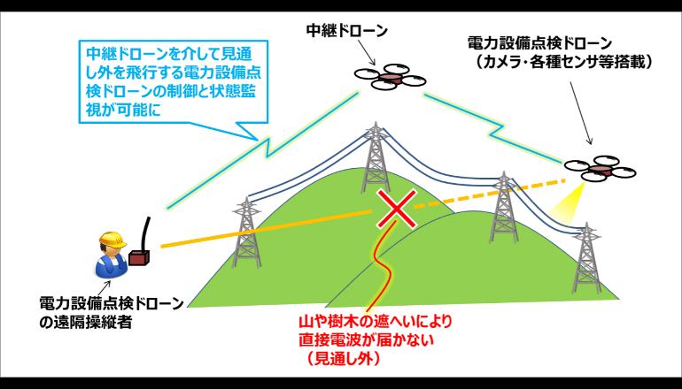 電力設備点検にドローンを活用、無線伝送システムの共同研究