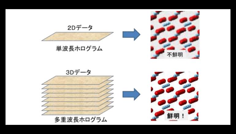 微量な軽元素を含む物質の超精密原子像取得に成功