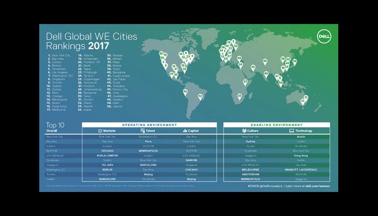 女性起業家を推進する世界上位50都市、東京は39位に