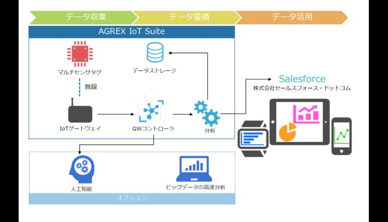 IoTの先で顧客とつながるビジネスモデルの構築支援サービス
