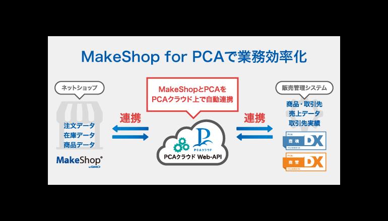 ネットショップと販売管理システムのデータが自動連携