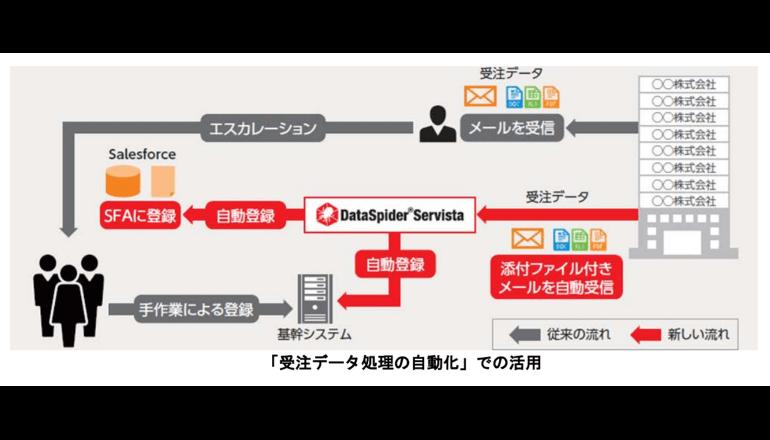 河村電器産業、「IBM Notes」データ移行に「DataSpider」を活用
