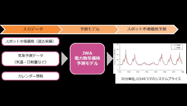 日本気象協会、AIを活用して電力取引価格を予測