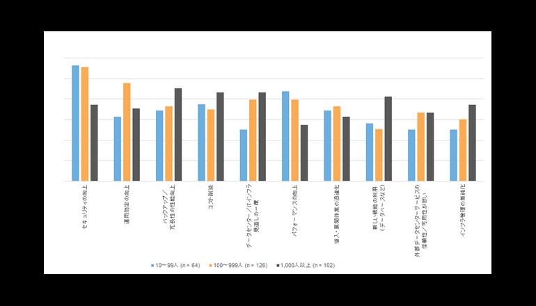 データセンターサービス市場、今後も拡大――IDC調査