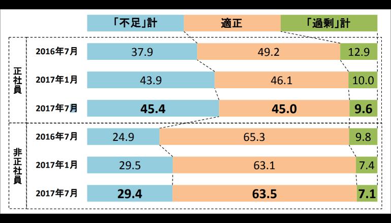 企業の45.4%で正社員不足、過去最高を更新 帝国データバンク調査