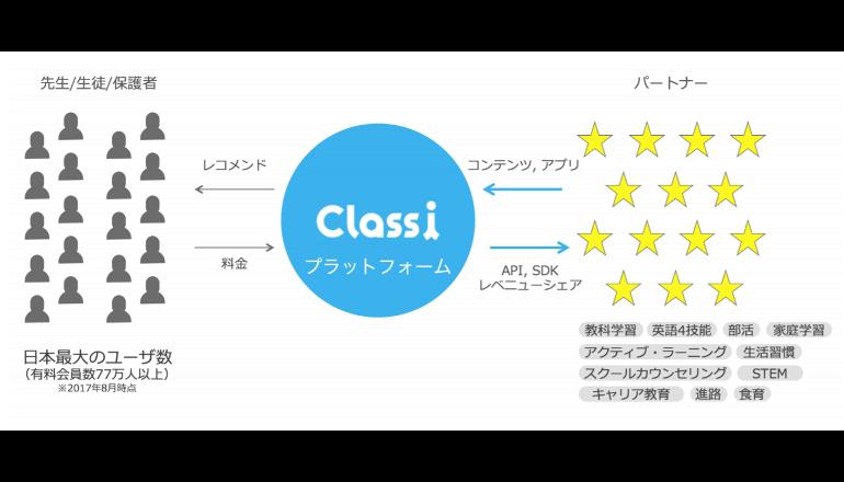 学習支援プラットフォームの連携機能を強化――Classi