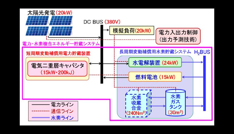 電力・水素複合エネルギー貯蔵システムの実証実験 東北大学と前川製作所
