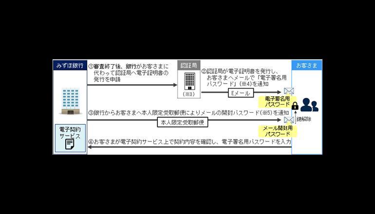 みずほ銀行、住宅ローン契約電子化システムの運用を開始