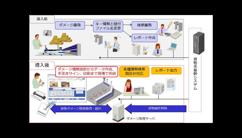 モバイルデバイスを活用した貨物ダメージ情報の管理サービス