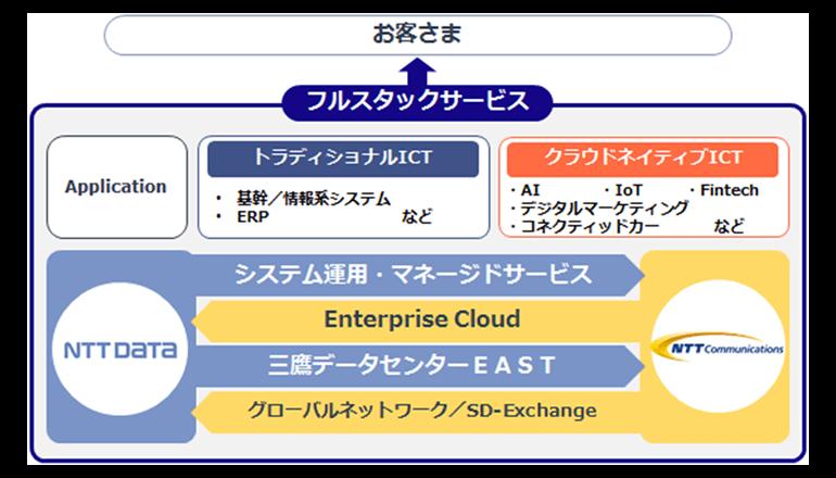 NTTデータとNTT Com、三鷹データセンターでのサービス連携を強化