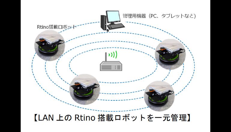 複数の自律移動ロボットを管理するソフトウェアを提供開始