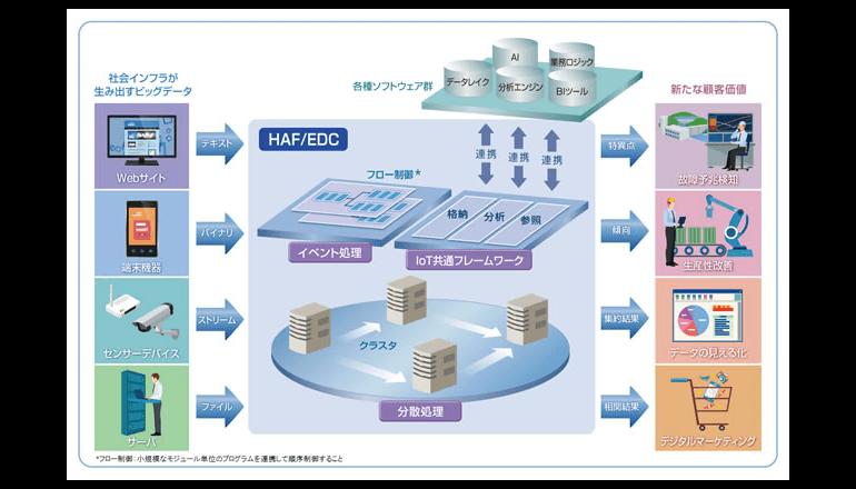 IoT、イベントドリブンシステムの開発・実行基盤