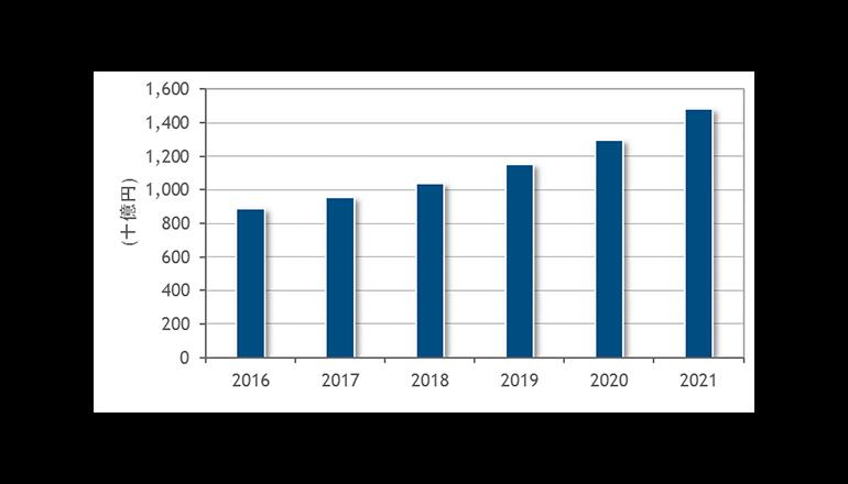 ビッグデータ分析関連市場、2021年には1兆4,800億万円規模――IDC予測