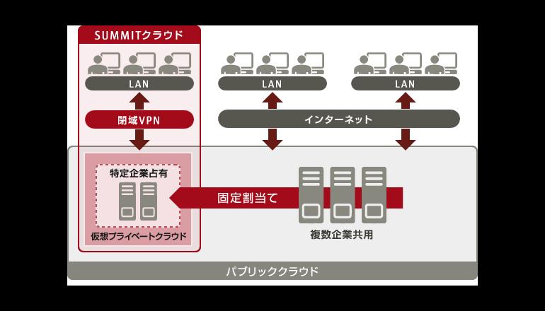経営管理システムをクラウド化 富士通と富士通マーケティング