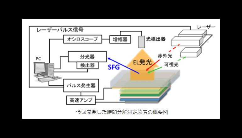 スマホ向け有機EL素子の新規材料開発にも役立つ技術 産総研が開発
