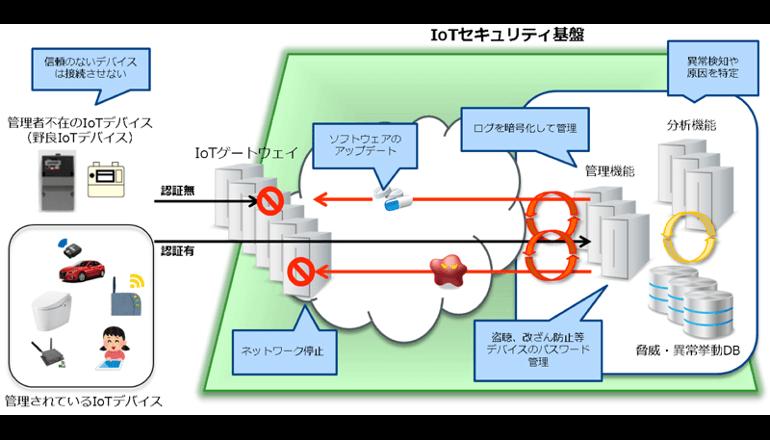 IoTセキュリティ基盤の構築に関する実証実験を開始――NTT Comら