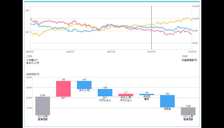 カブドットコム証券、投資信託基準価額の変動要因分析シミュレーションツールを開発