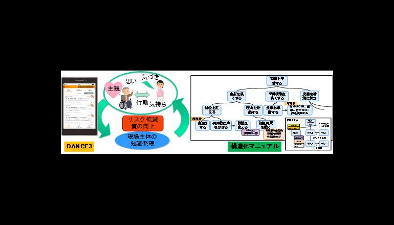 SNS活用で介護現場の業務マニュアルを更新する方法を開発