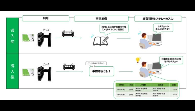 Suicaデータを利用した経費精算作業を楽にするサービス、日清HDとJR東日本