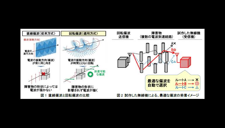 障害物が多い製造現場での高品質な無線通信技術を開発、日立