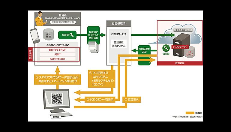 富士通、FIDO認証に準拠した生体認証サービスの連携機能を強化