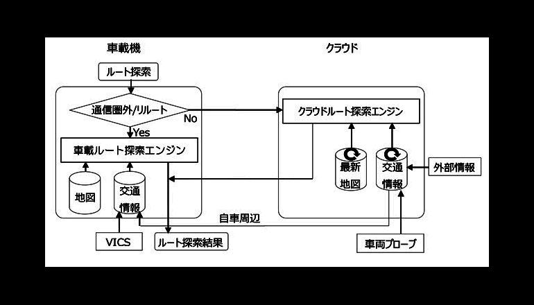 トヨタ、クラウドを活用したハイブリッド型ナビ・音声認識を開発