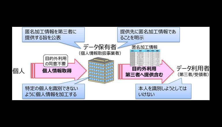 NTT、匿名加工情報の作成を支援するソフトウェアを開発