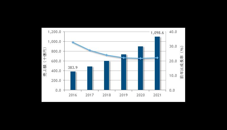 国内パブリッククラウドサービス市場は2021年には1兆986億円規模に――IDC調査