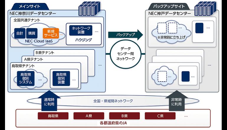 NEC、全国JAの共通システム基盤をクラウドで構築