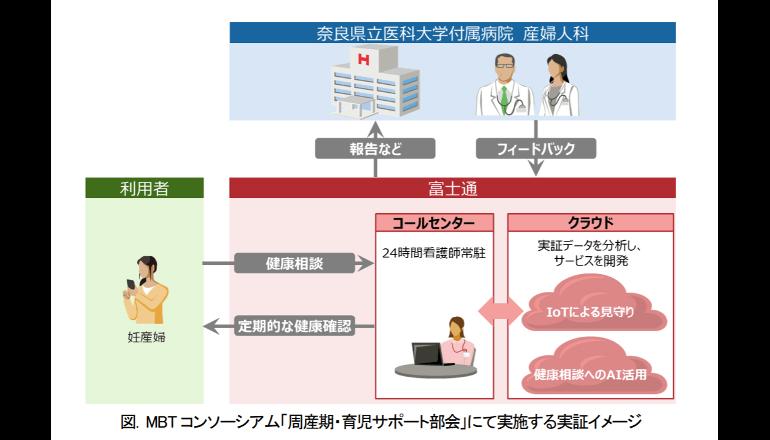周産期妊婦の健康相談の共同実証 富士通と奈良県立医科大学