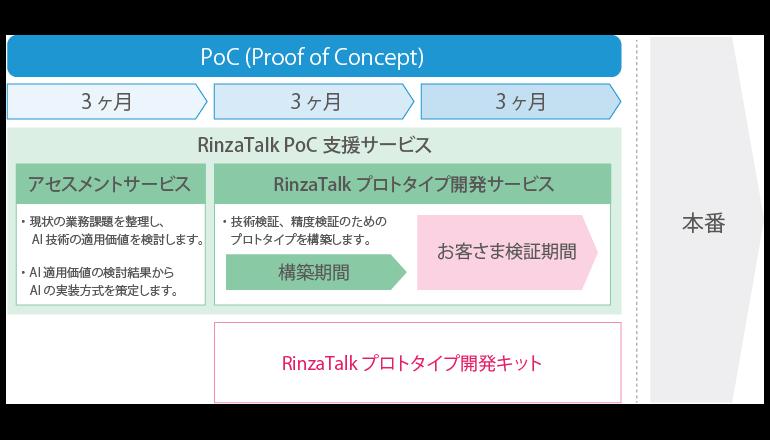 AIの業務適用を支援するPoCプロジェクト支援サービス