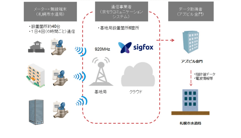 Sigfoxを利用した水道メーターの自動検針実証実験、札幌市水道局